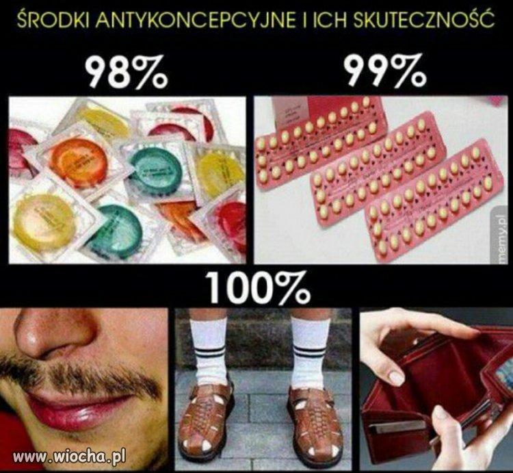 Srodki-antykoncepcyjne-i-ich-skutecznosc