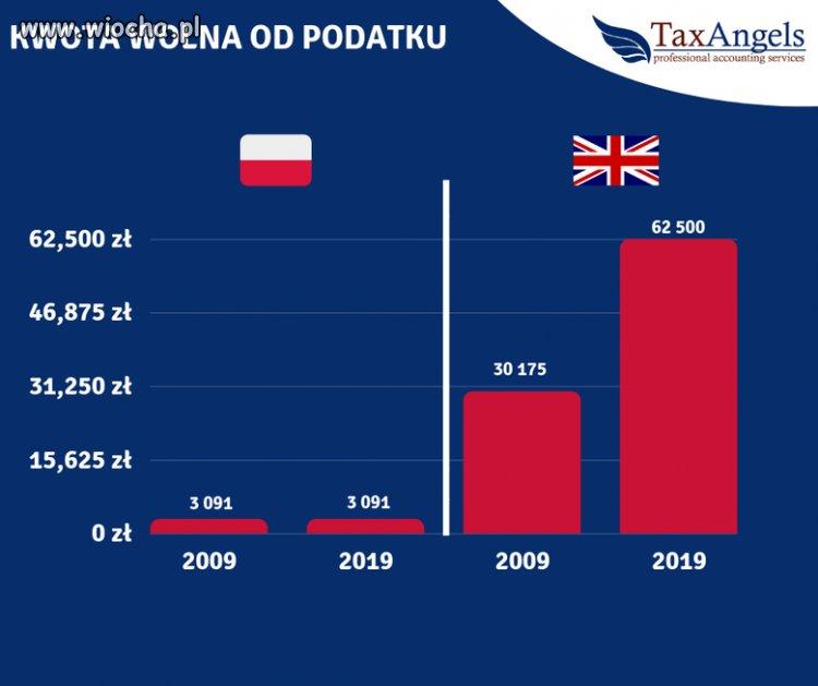 quot10-years-challenge-polskich-podatkowquot