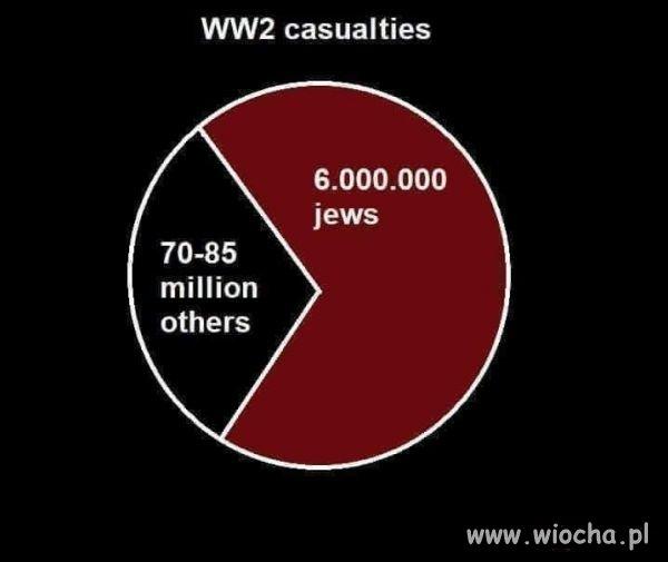 Ofiary II wojny swiatowej,